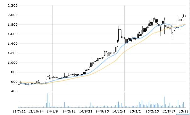 12月の株主優待銘柄 株価好調のラックランドを売却